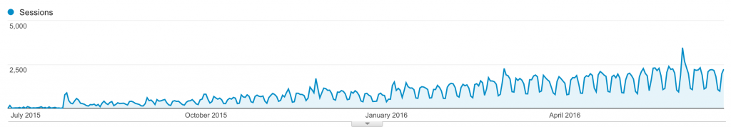 Laravel Daily Analytics