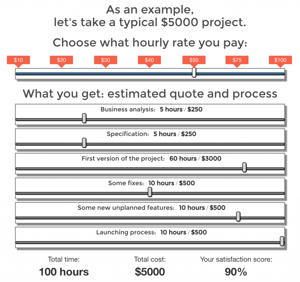 Developer hourly rate - at 50 USD
