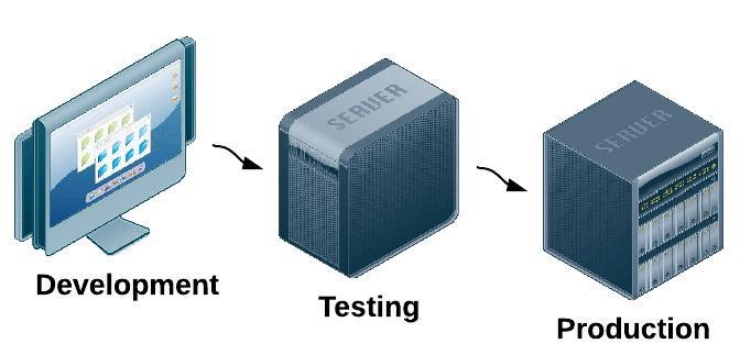 production-server