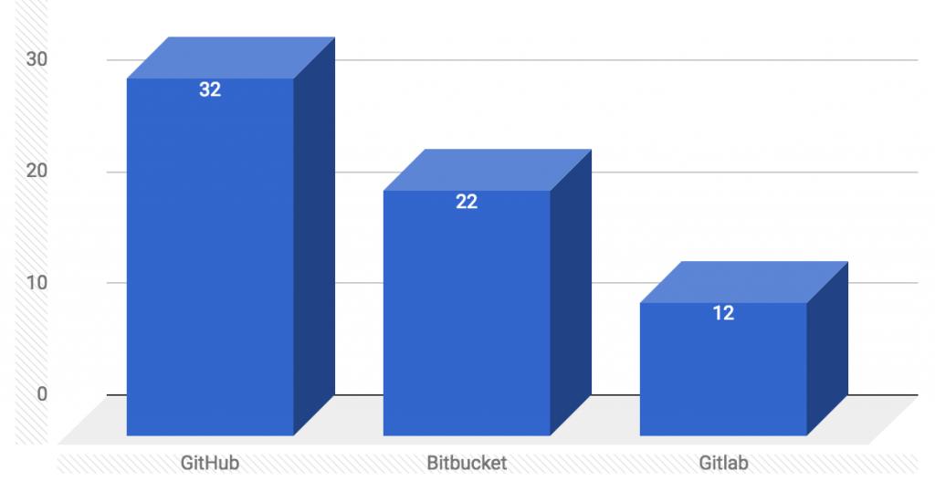 github bitbucket gitlab