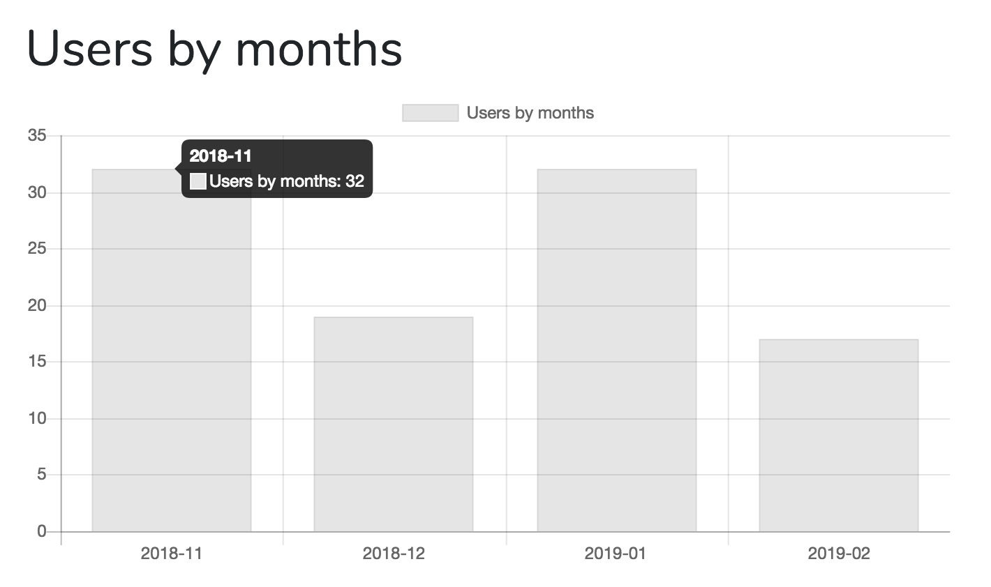 Laravel Charts - Users by Months