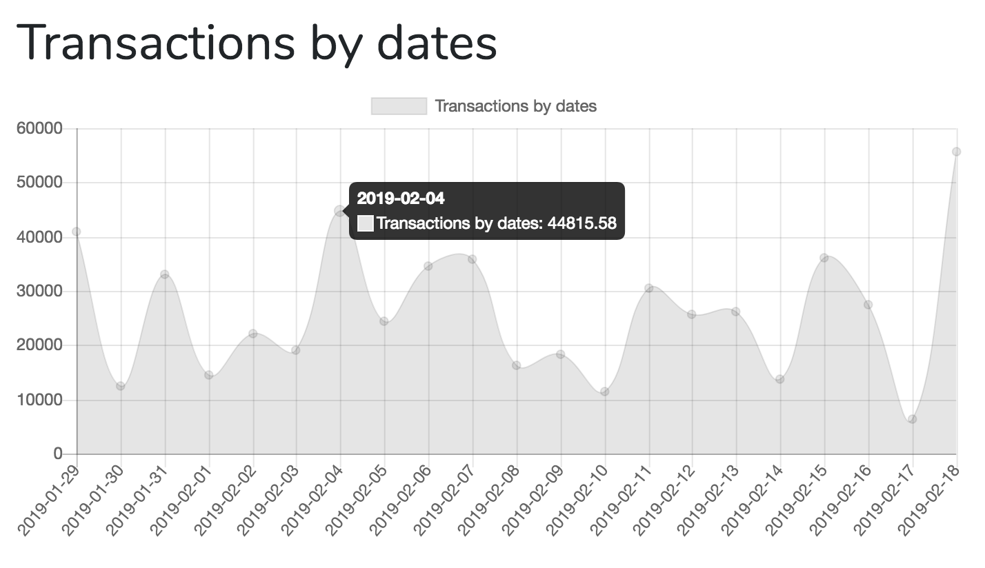 Laravel Charts - Transactions by Dates